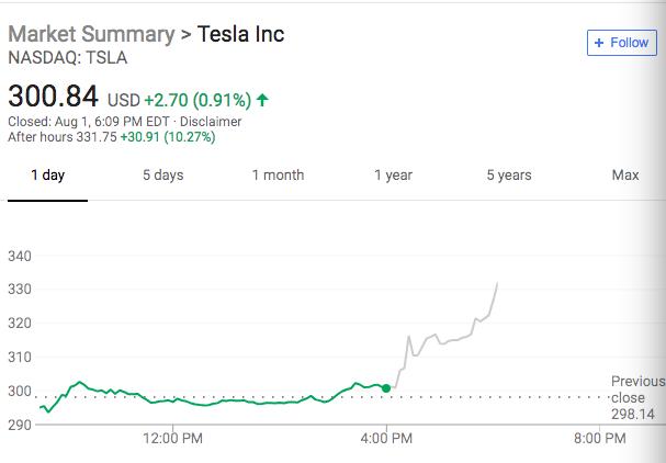 财报显示,特斯拉汽车的毛利率上升至20.6%。Model 3的毛利率小幅转正,而特斯拉预计,第三季度Model 3的利润率将达到15%。