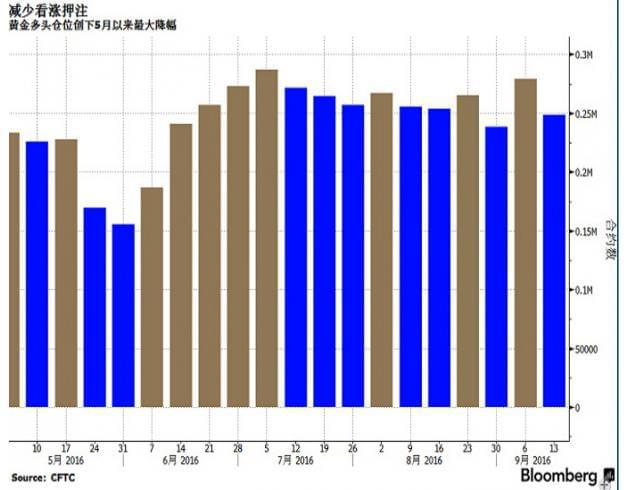 但是值得注意的是,上周黄金投机性多头仓位创下三个多月以来最大降幅。全球黄金上市交易基金(ETF)持有的黄金从8月触及的三年高位下降,并且势创今年以来最大单月降幅。纽约黄金期货未平仓合约总数深陷5月以来持续时间最久的一次下降。