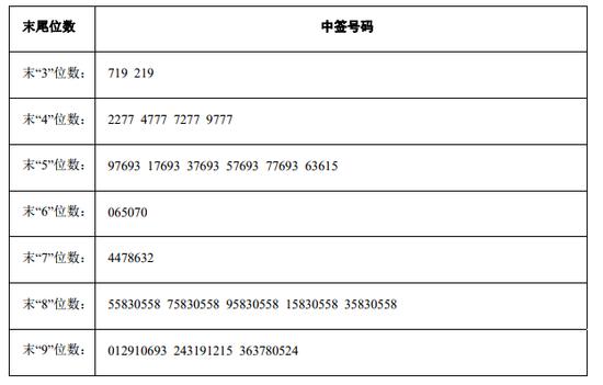 郑州银行中签号出炉 共1080000个