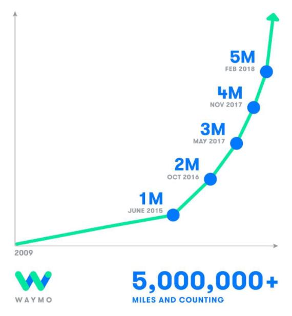 Waymo自动驾驶里程达800万km 遥遥领先却远远不够