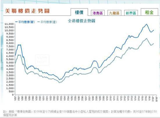 据中原地产数据统计,香港房价在去年9月的历史高点到今年3月之间,下跌了13%。不过,随后香港房价和成交量都开始回暖,今年8月成交量还创下14个月以来新高。但房屋价格比去年9月低6%。