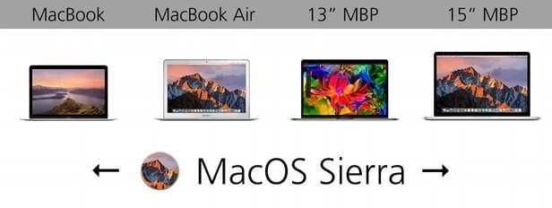 规格参数对比:苹果 MacBook 系列的对决的照片 - 21