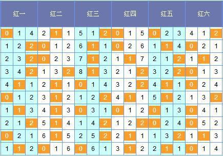 [筱杉]双色球18071期定位分析:独蓝看15
