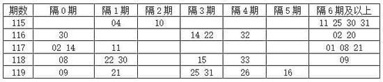 [程程]双色球17120期遗漏分析:隔1期码15 33
