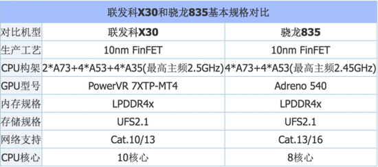 骁龙845发布意味着什么:MTK怎一个尴尬了得