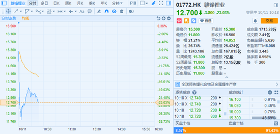 港股狂泻千点暴跌近4% 腾讯跌逾7%下破270港元