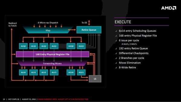 AMD Zen架构细节全公开的照片 - 7