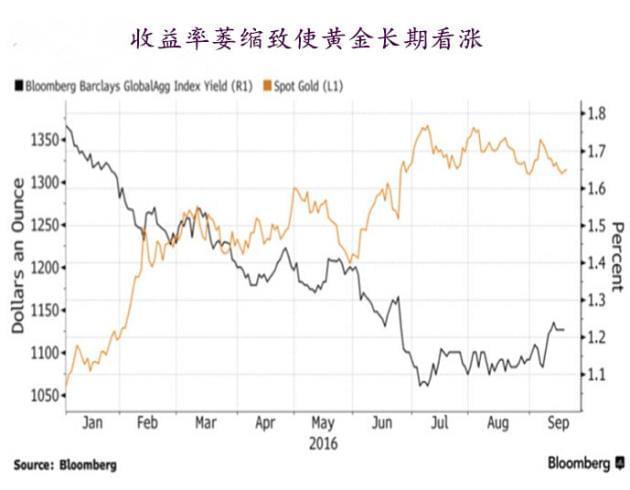 """在低利率或负利率的环境下,金价今年以来已上涨24%,然而金价此前已从2011年的纪录高点到去年底重挫逾40%,跌至Parrilla所谓的""""超卖、超低""""的水平。他在9月14日接受访问时表示,黄金下跌空间只有几百美元,风险回报率非常不对称,趋势看涨。"""