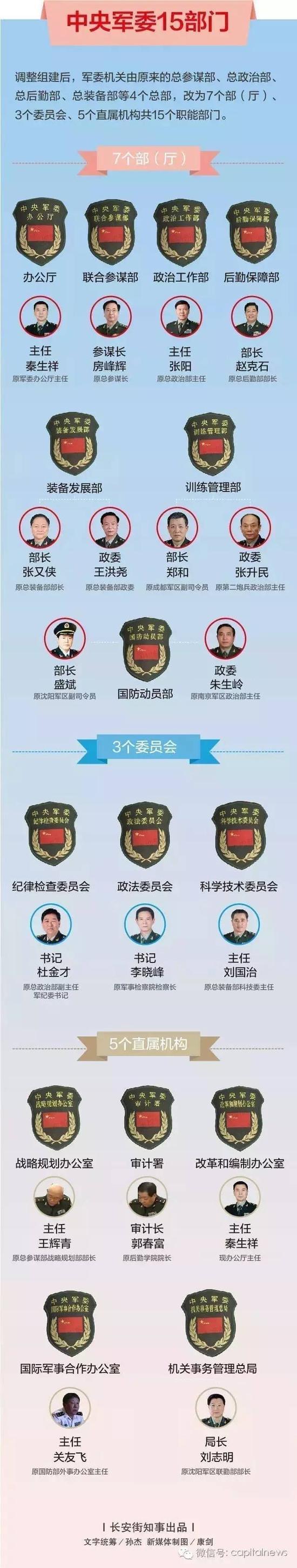 军委机关15部门主官全部亮相 仅一人职务未确定