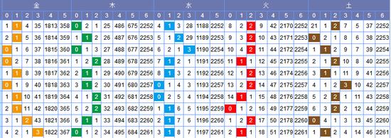 [常领]双色球18056期走势分析:火码看好1-2枚