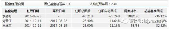 5178点以来熊基大盘点:工银瑞信创新动力亏76%