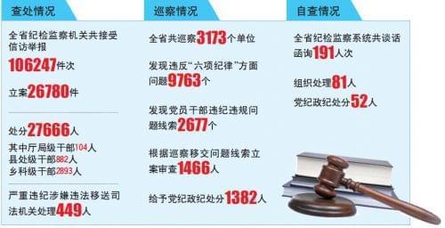 去年山东省27666人被给予党纪政纪处分 移送司法机关449人