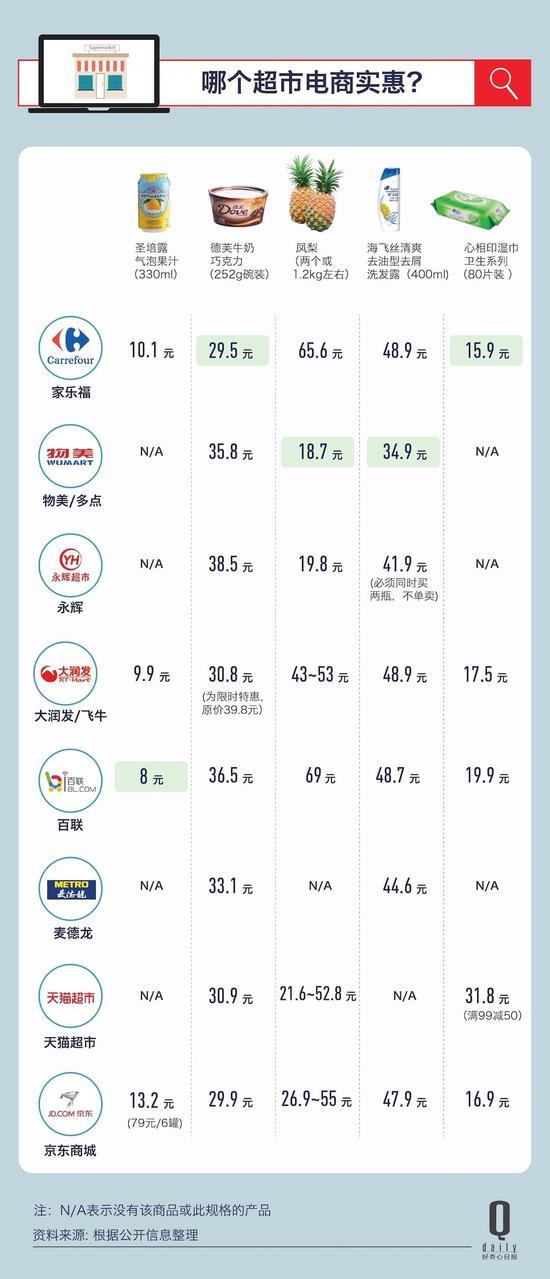 所有超市都在做电商,我们对比了市场前五的超市