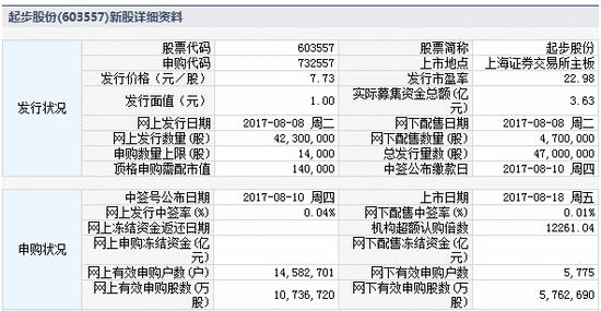 新股提示:中大力德今申购 起步股份等2股上市