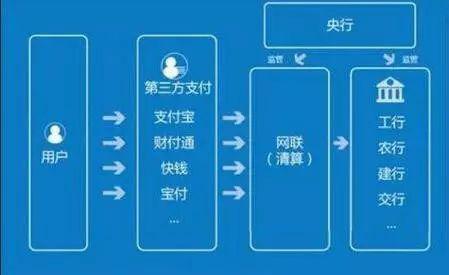 网联成立后的第三方支付模式示意图