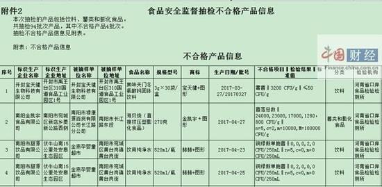 河南食药监局:4批次食品抽检不合格 涉开封宝天健等