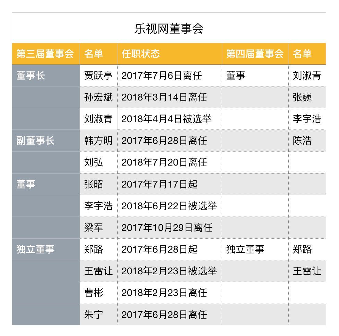贾跃亭和恒大争夺FF是否影响偿债?乐视网:不能判断
