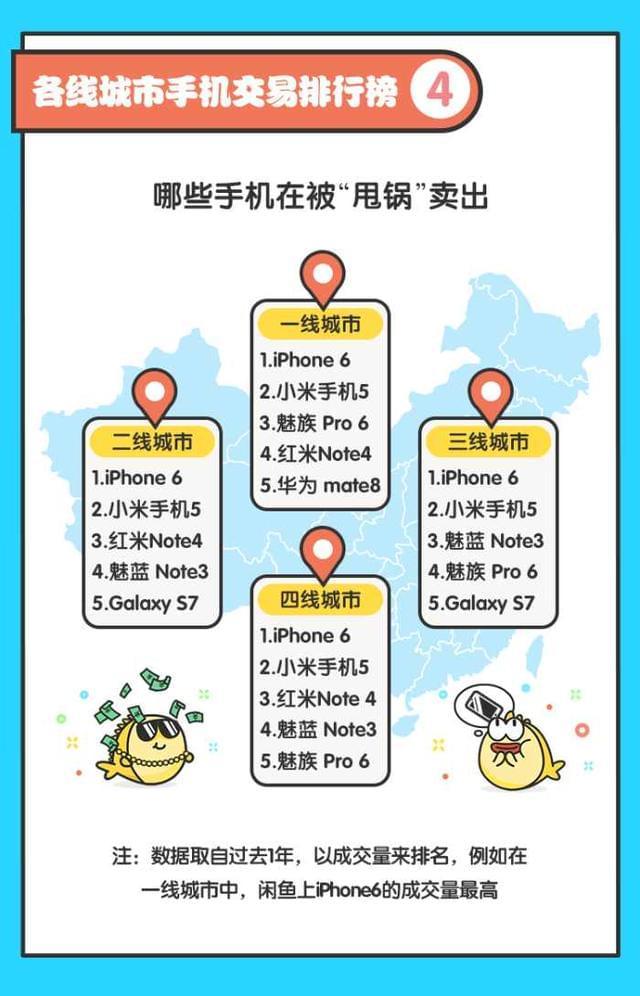 闲鱼热卖手机Top10:小米第2,95后最爱OV的照片 - 6