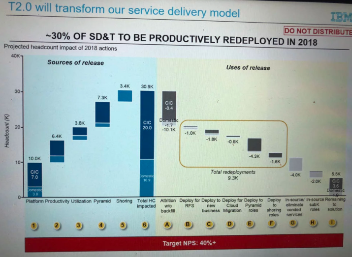 IBM调整:30%技术服务人员受影响、1万人不续约