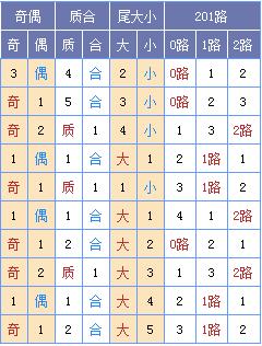 [菏泽子]双色球18118期:龙头03 09凤尾30 31