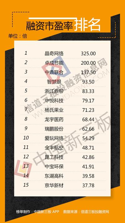 新三板融资排行榜:湘财证券募资15亿补充核心净资本