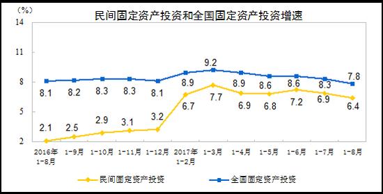 2017年1-8月份民间固定资产投资增长6.4%