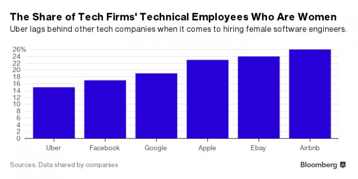 Google 摊上事:美国劳工部指控该公司歧视女性