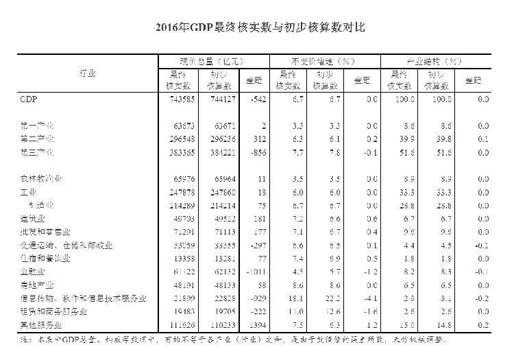 """中国2016gdp_统计局:2016年中国""""三新""""经济增加值相当于GDP15.3%"""
