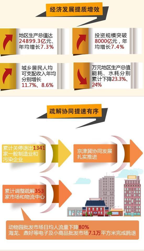 【一图读懂】砥砺奋进的五年之北京经济