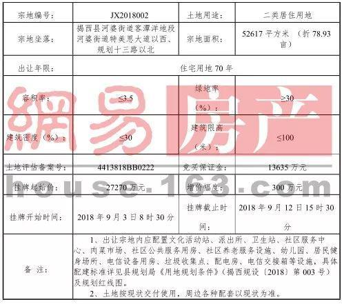 2宅地6亿起拍共计179亩 揭西县迎今年首次挂牌