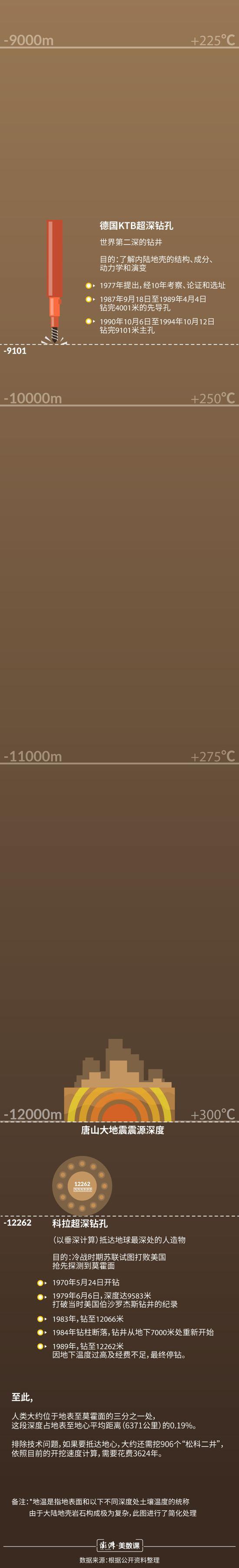 亚洲最深科学钻井完井,7018米究竟有多深?