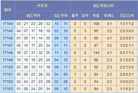 [云狂]大乐透18001期号码预测:凤尾33防35