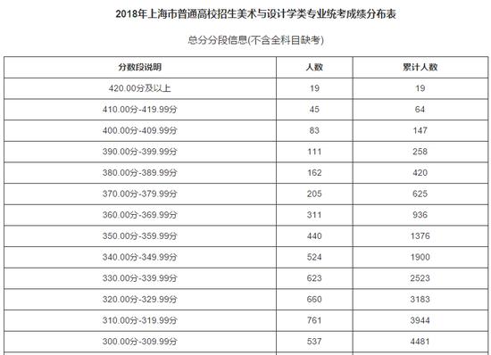 上海2018普通高校美术与设计学类专业统考合格线