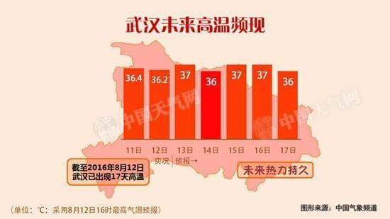 周末东北华南迎雨 长江中下游高温闷热