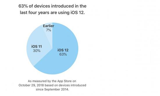 苹果:iOS12在过去四年推出设备上的占有率为63%