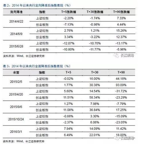 历次央行降准后股市走势一览(表)