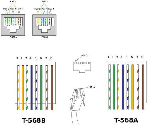 标准,造成在制作网线的时候压接钳无法定位触点使压