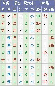 [霾暮飞雪]大乐透18051期号码预测:凤尾32防33