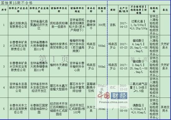 吉林食药监局:5批次食品抽检不合格 涉通化吉航食品等