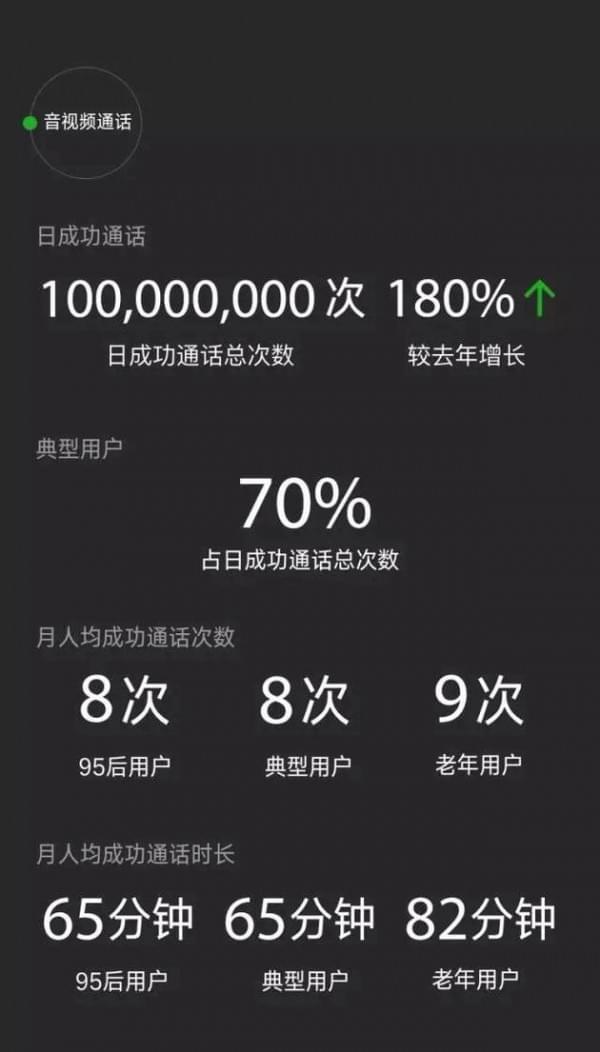 微信数据报告:日均登录用户达7.68亿 90后最爱听《演员》的照片 - 4