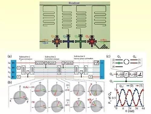 IBM的量子计算机真的可以秒杀中国超算吗?