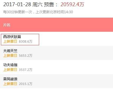 《西游伏妖篇》预售票房超1亿元 打破中国影史记录的照片 - 4