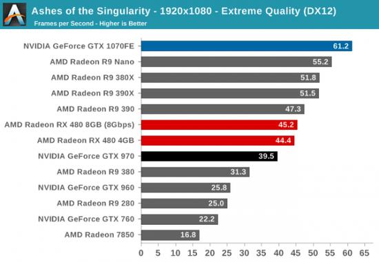 性价PK:AMD RX 480小胜新N卡GTX 1080/1070的照片 - 9