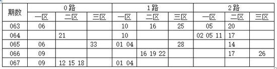 [码上飞]双色球18068期012路分析:0路码21 24 27