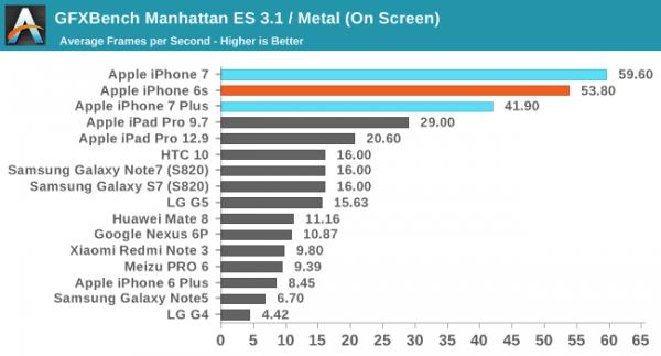 iPhone 7/7 Plus性能评测:碾压Android旗舰的照片 - 13