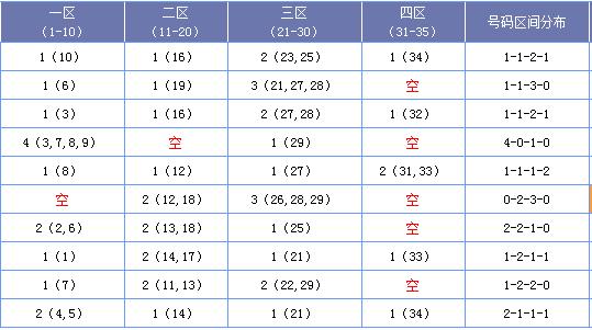 [海天]大乐透18119期区间分析:一区03 08