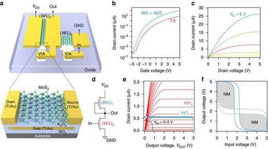 科学家研发出带2D二硫化钼半导体的微处理器
