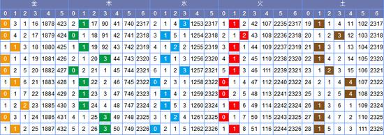 [常领]双色球18121期走势分析:木码看好1-2枚