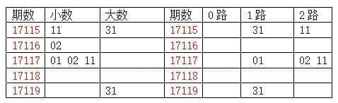 [龙天]双色球17120期分析:质数胆码02 03 05