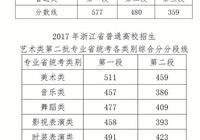 浙江高考录取分数线公布 第一段577分 二段480分